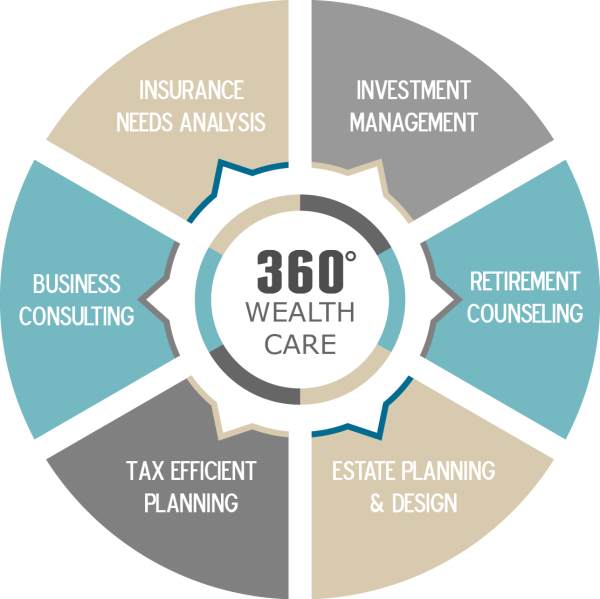 360 Wealth Care